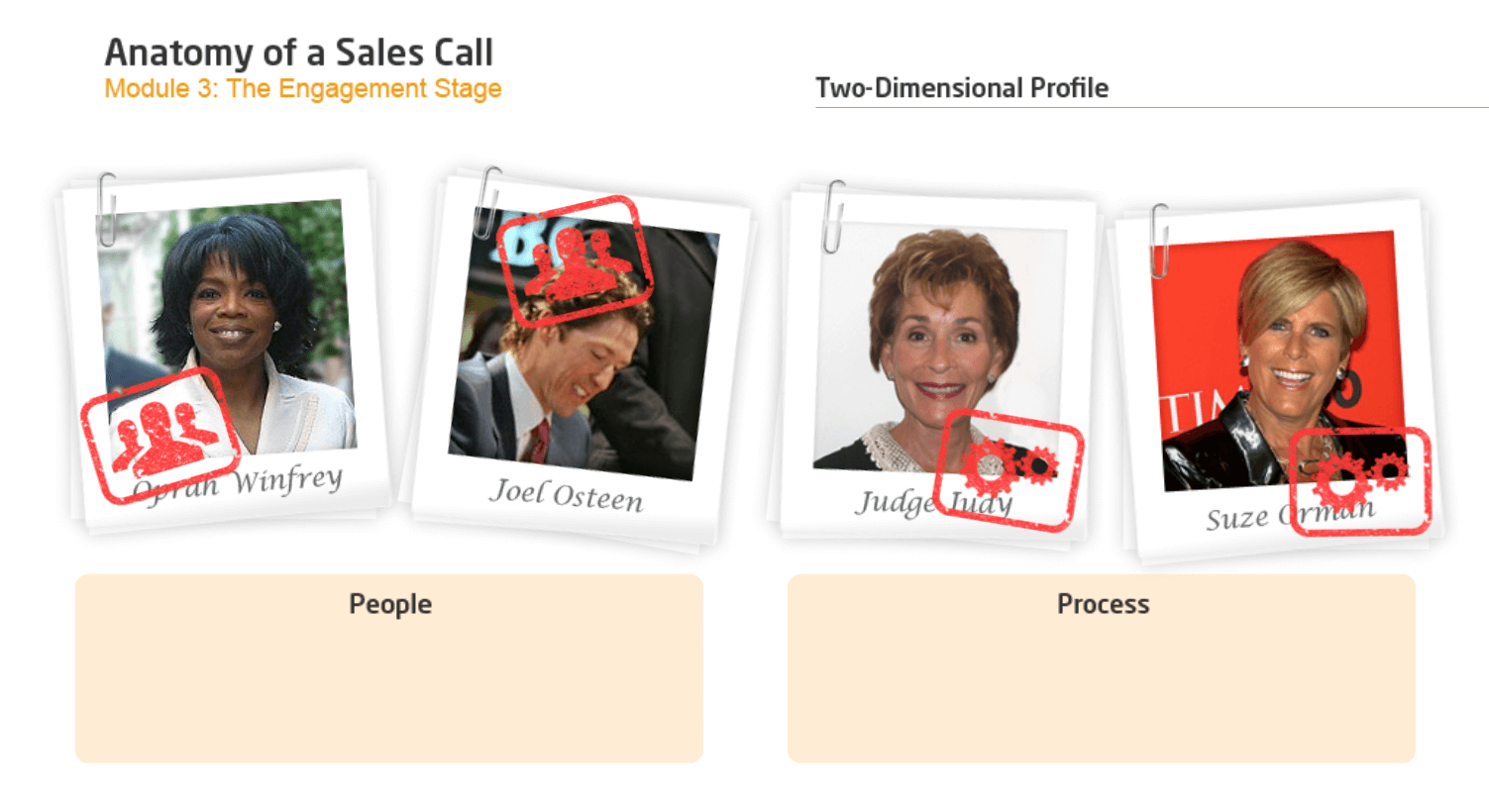 Anatomy of a Sales Call