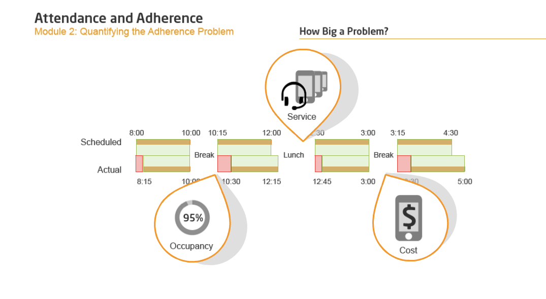 2. Attendance and Adherence