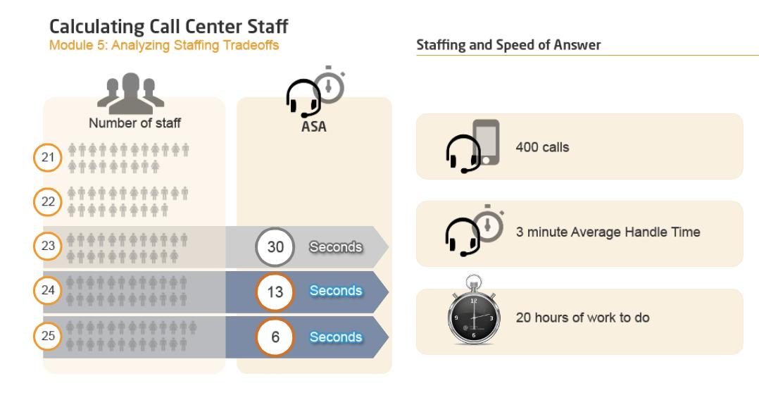 Calculating Call Center Staff