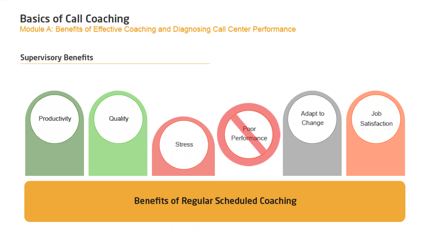 Best Practices of Coaching