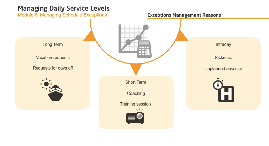 Managing Daily Service Levels